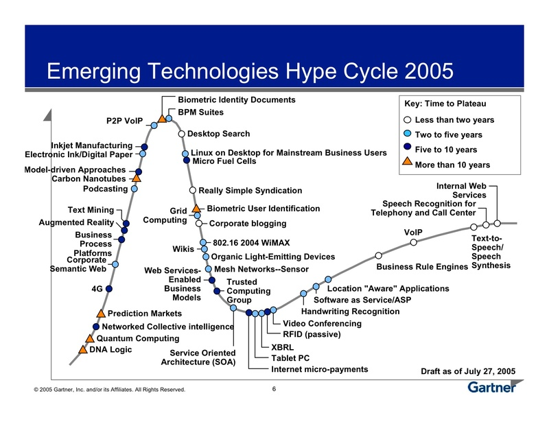 Gartner hype cycle for emerging technologies kreative for Innendekoration digital